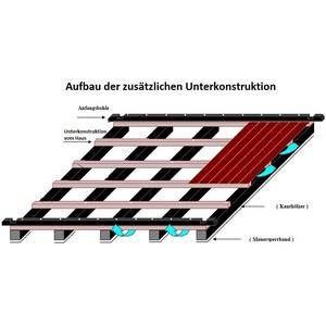 Zusätzliche Unterkonstruktion als Set für Anbauschuppen