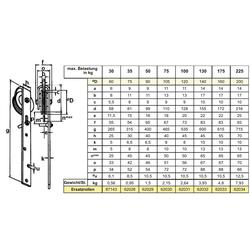 Betz Schiebetür 90mm Schiene Rolle Schieberolle, (2-St)